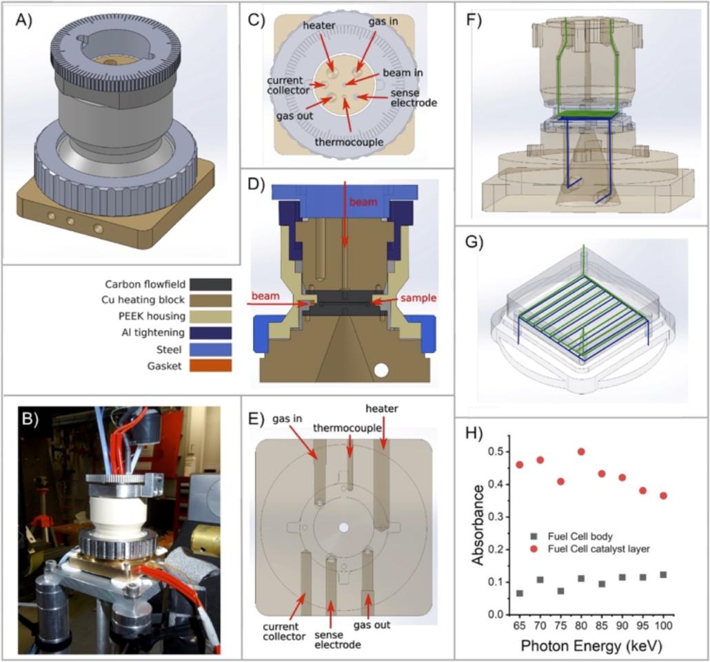 PEM fuel cells diag